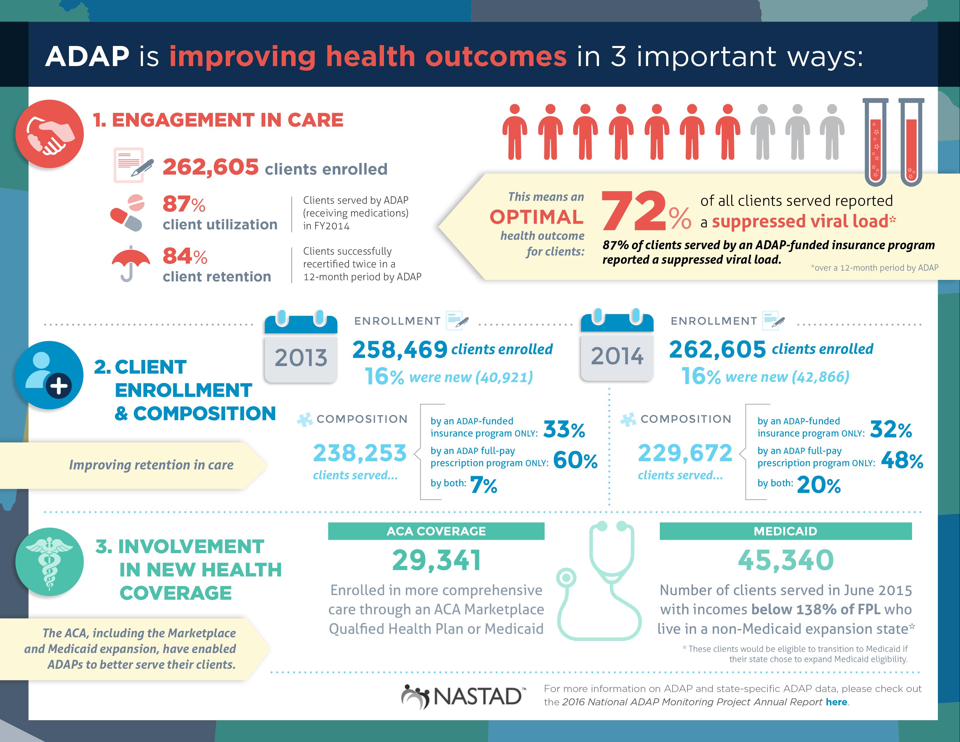 ADAP-infographic
