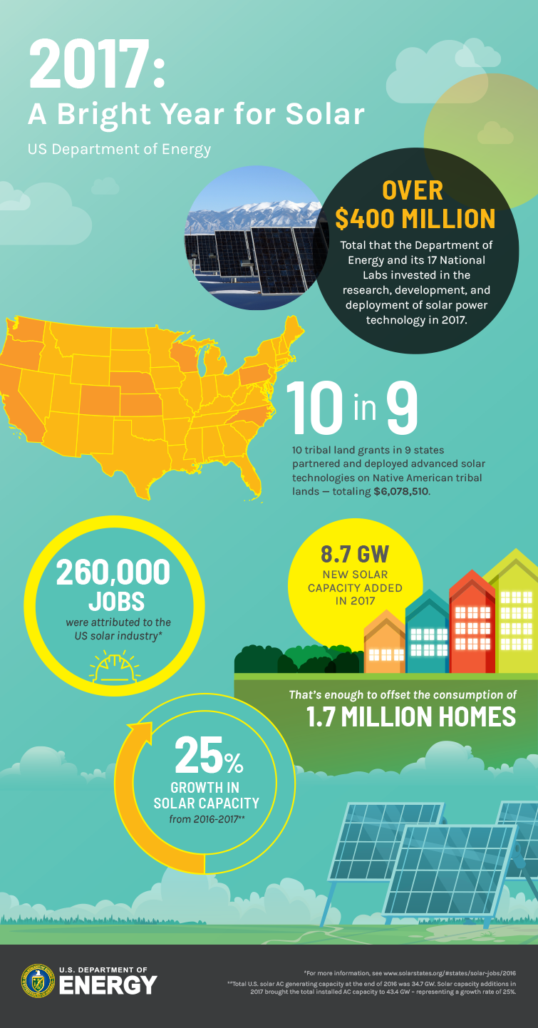 2017 Department Investments in Solar infographic