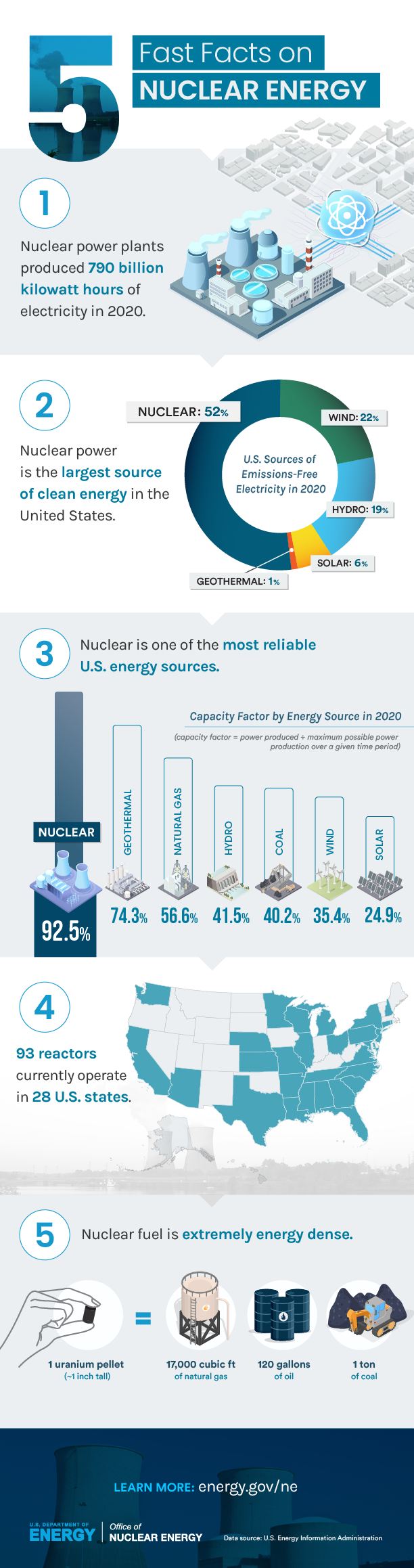5 Fast Facts on Nuclear infographic