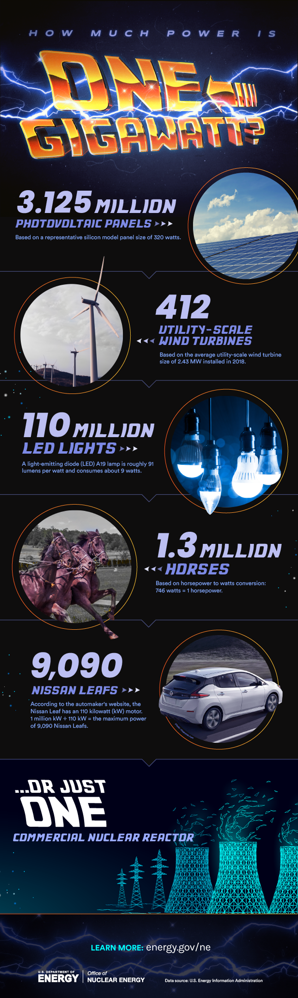 What is a Gigawatt? infographic