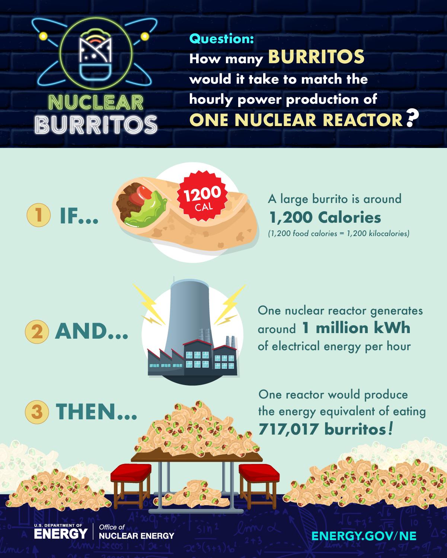Nuclear Burritos infographic