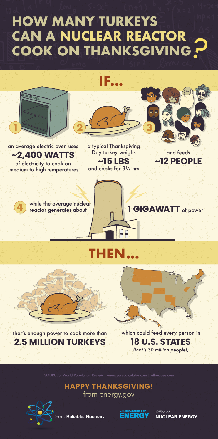 Nuclear Thanksgiving infographic