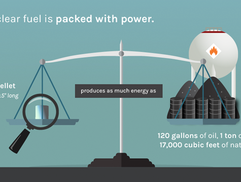 Energy.gov Infographics
