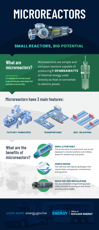 Microreactors infographic